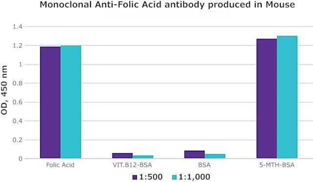 小鼠体内产生的单克隆抗叶酸抗体