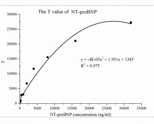 抗人N端脑利钠肽前体抗体-分析平台