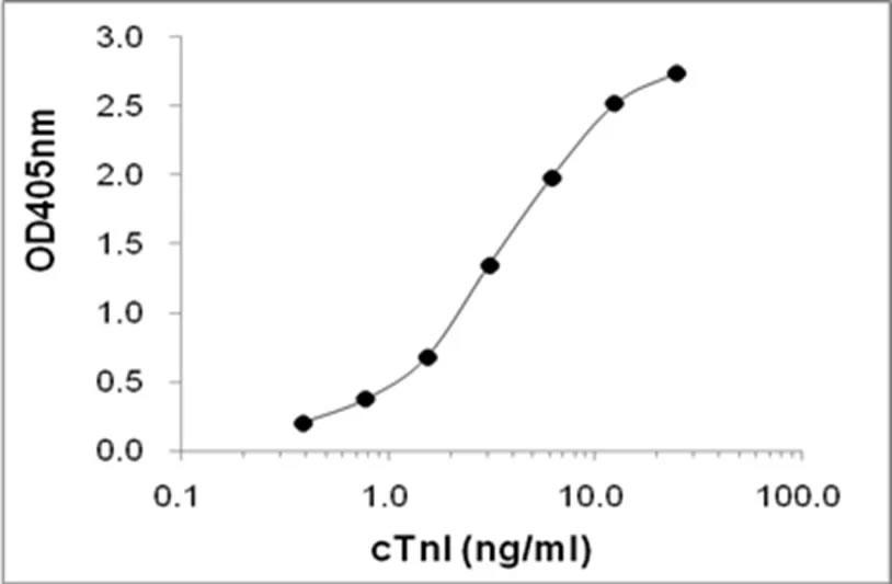 抗心肌肌钙蛋白I抗体-酶联免疫吸附测定(ELISA)