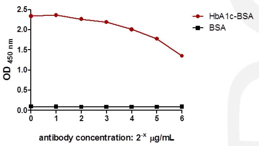 抗糖化血红蛋白抗体-酶联免疫吸附测定(ELISA)1