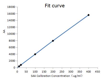 抗血清淀粉样蛋白抗体-curve
