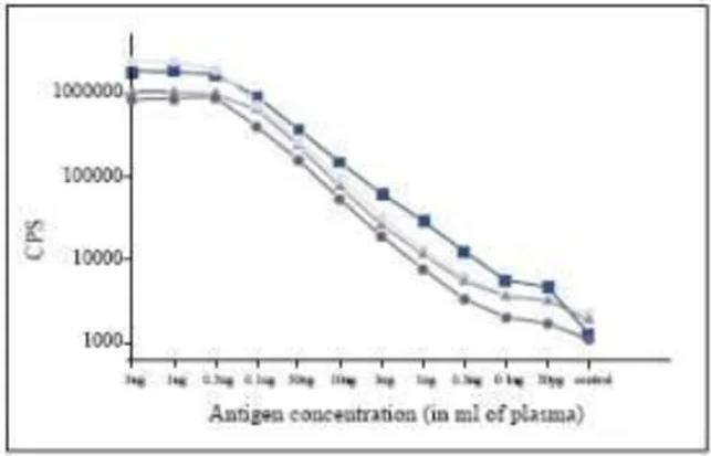 抗降钙素原抗体-酶联免疫吸附测定(ELISA)