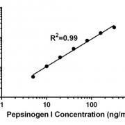 胃蛋白酶原I-酶联免疫吸附测定(ELISA)