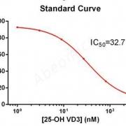 酶联免疫吸附测定-抗-25-OH-维生素-D-25-羟基维生素-D-HVD-骨化二醇抗体